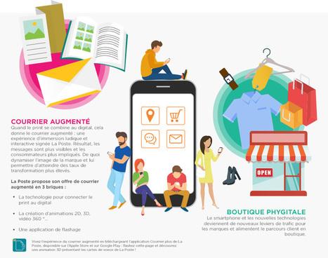 Portail Grands Comptes - La Poste - La réalité augmentée: nouvelle tendance du marketing direct | Les Postes et la technologie | Scoop.it