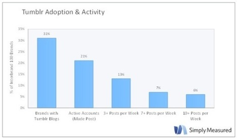 Study: How Big Brands Are Using Tumblr | Meirc Training and Consulting | Scoop.it