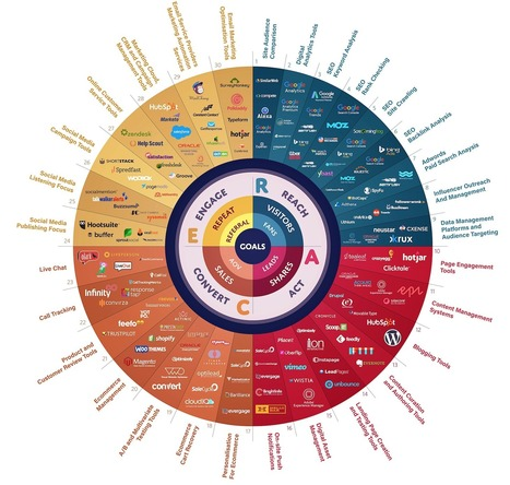 Essential Digital Marketing Tools 2016 | Web Marketing per Artigiani e Creativi | Scoop.it