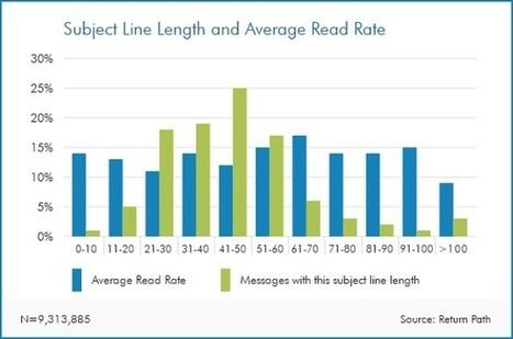 Come scrivere l'oggetto nell'email marketing e aumentare l'Open Rate | Copywriter Freelance | Scoop.it