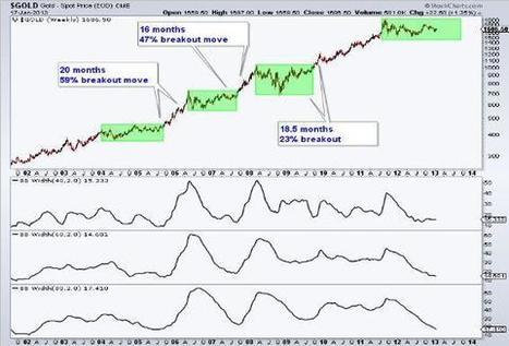 Gold is setting up for a massive breakout in 2H - 2013 | Gold and What Moves it. | Scoop.it