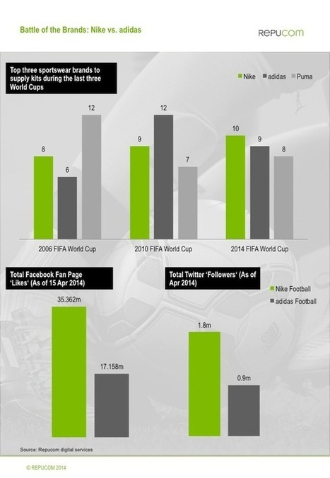 financial analysis nike vs adidas