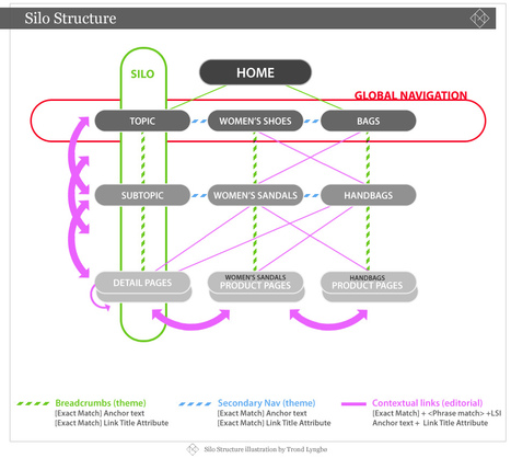 Strategic SEO & Website Design  - How Website Structure & Information Architecture Will Rocket You To Your Business Goals | Marketing Online 2.0 | Scoop.it