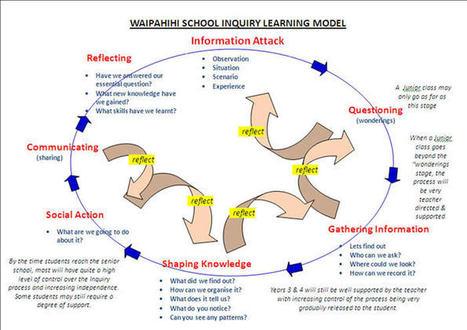 Waipahihi Primary School | Inquiry2013 | Scoop.it