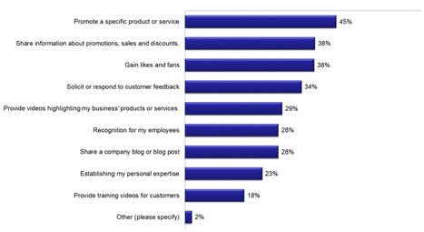 Survey: When Good Content Marketing Tools Go Bad - Forbes | B2B Marketing and PR | Scoop.it