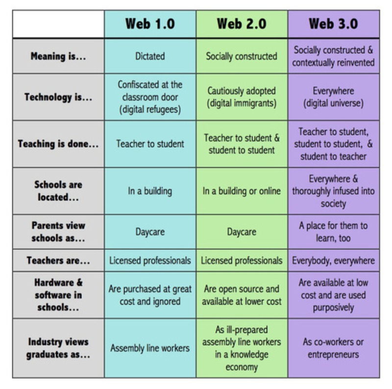 What Is Web 3.0 And How Will It Change Education?   Beyond Web and Marketing 3.0   Scoop.it
