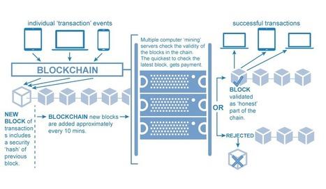 Open BlockChain   De integratie van ICT-e in het curriculum van de lerarenopleiding   Scoop.it