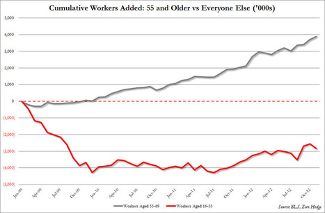 Total jobs since #Obama by age | Commodities, Resource and Freedom | Scoop.it