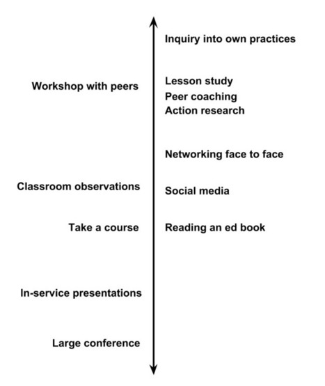 What are effective learning experiences for educators? by David Wees | Teaching and Learning with Teachers | Scoop.it