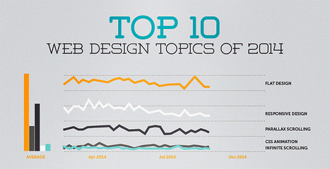 Top 10 Web Design Topics of 2014 From Flat To Content & SEO | Design Revolution | Scoop.it