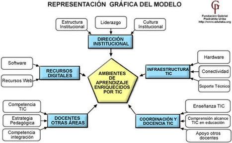 Eduteka - SAMR, modelo para integrar las TIC en procesos educativos | Organización y Futuro | Scoop.it