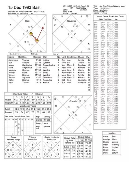 Free Vedic Astrology Prediction Software 11 M