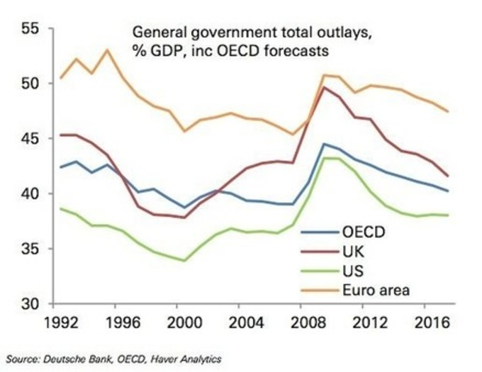 From monetary policy to fiscal policy and the law of unintended consequences | real utopias | Scoop.it