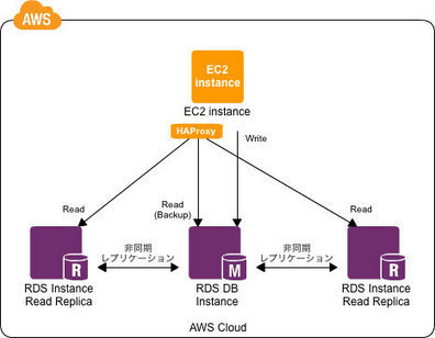 HAProxyを用いたRead Replica(RDS)の振り分け | EEDSP | Scoop.it