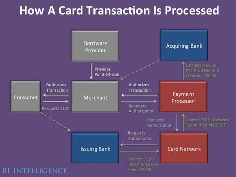 Emerging Payment Technologies Will Create New Winners And Losers In The Giant Credit Card Industry | Digital - Numérique | Scoop.it