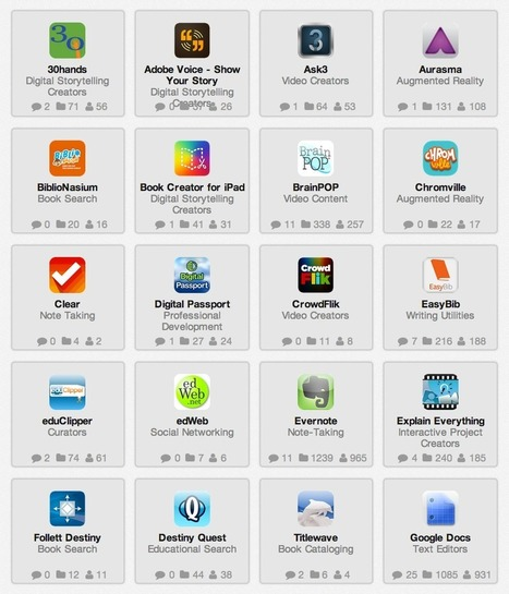 Useful Tools and Apps to Help You Assemble Your Classroom Curriculum ~ Educational Technology and Mobile Learning | Eagle Hill Southport | Scoop.it