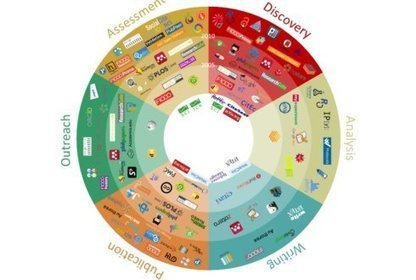¿Cuáles son las herramientas 2.0 más usadas por los investigadores? | Universo Abierto | e-learning y aprendizaje para toda la vida | Scoop.it