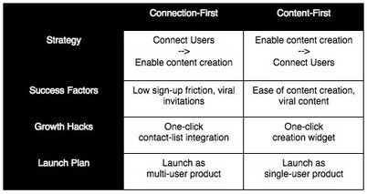 Social products win with utility, not invites | Growth Hacking | Scoop.it