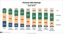 Global Marketers Still Rate SEO, Email Marketing As Tops for ROI | Social Media Marketing ROI | Scoop.it