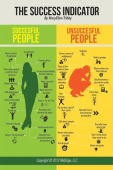 Successful People Infographic | teaching with technology | Scoop.it