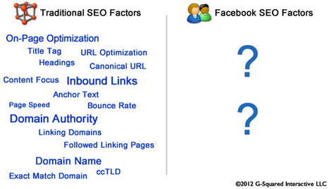 Facebook SEO: 12 Potential Ranking Factors for the Upcoming Facebook Search Engine | Aware Entertainment | Scoop.it