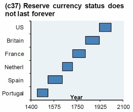 A Thought Experiment: Why Not Just Print, Print, Print And Then Print Some More? | ZeroHedge | Gold and What Moves it. | Scoop.it