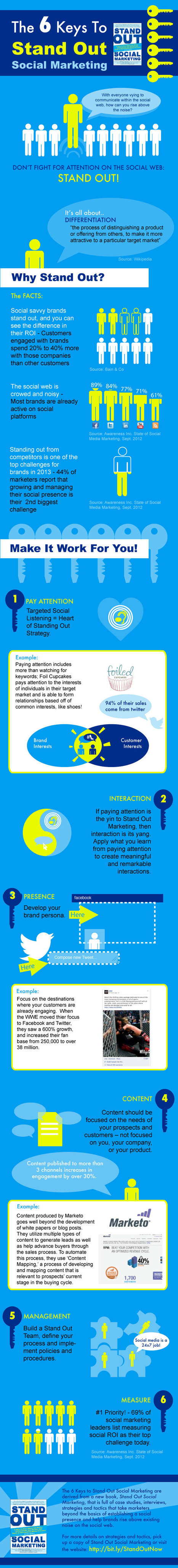 Six Keys to Standing Out on the Social Web [Infographic]   Social Media Tips & News   Scoop.it