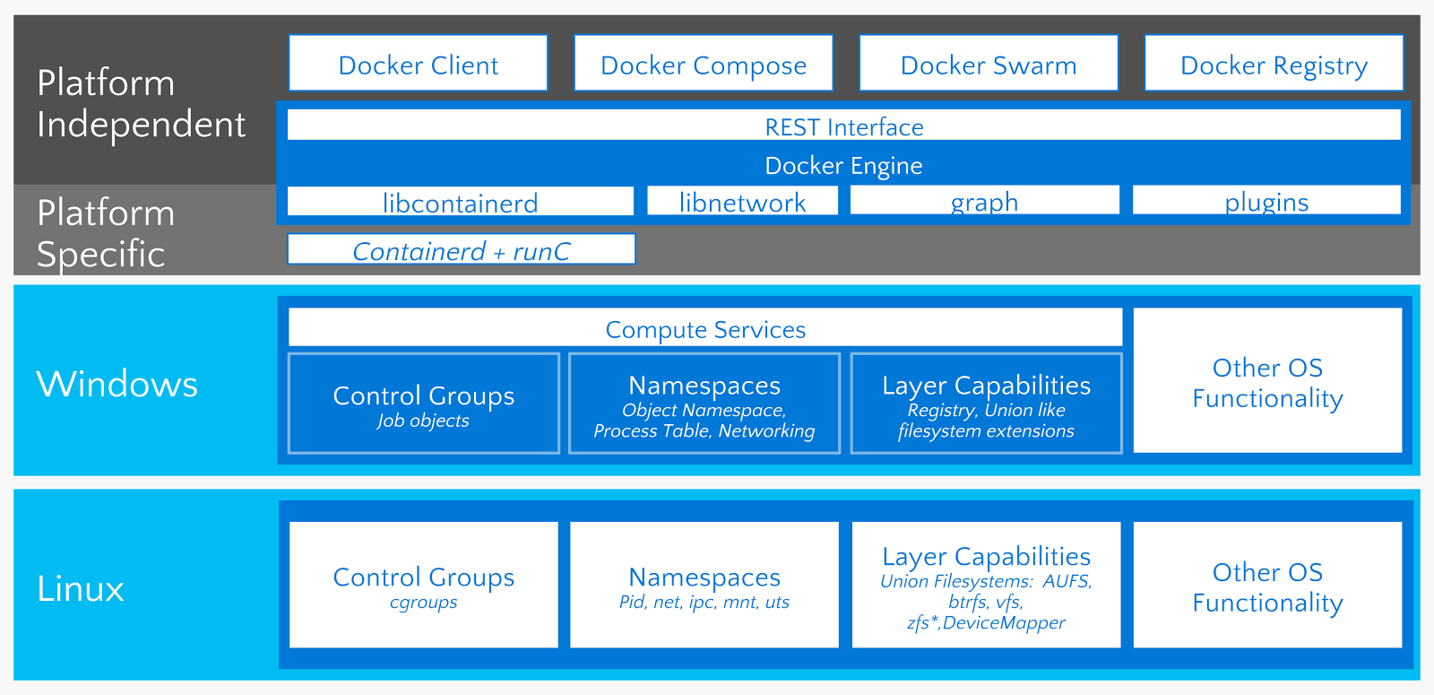 Introducing Docker for Windows Server 2016 - Docker Blog