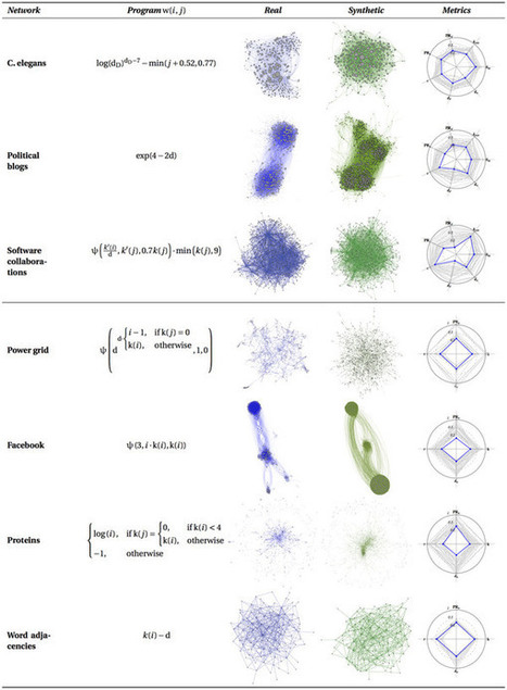 Symbolic regression of generative network models | Open Everything.... | Scoop.it