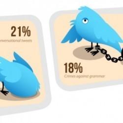 Infographie des raisons d'unFollow sur Twitter | Animer une communauté Twitter | Scoop.it