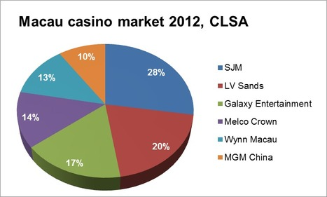 Macau's record growth is slowing down, Michael Robinson Innovate Gaming   Poker & eGaming News   Scoop.it