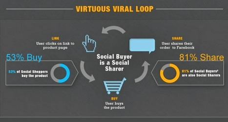 The Virtuous Social Loop - Why Facebook is Making Ecom More $ Than They Realize | Social Media Marketing Strategy for Business | Scoop.it