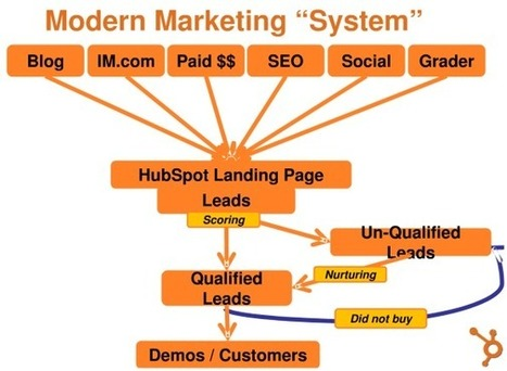 Internet Marketing « End of Business as Usual – Glenn's blog   Marketing: THE REMIX   Scoop.it