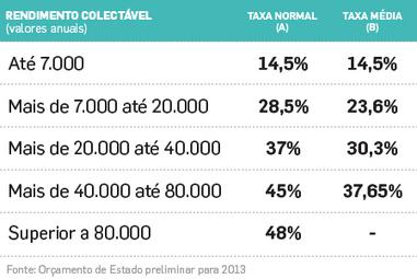 ORÇAMENTO DO ESTADO 2013: Novos escalões de IRS   Tisanas   Scoop.it