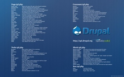Drupal Cheat Sheets | Time to Learn | Scoop.it