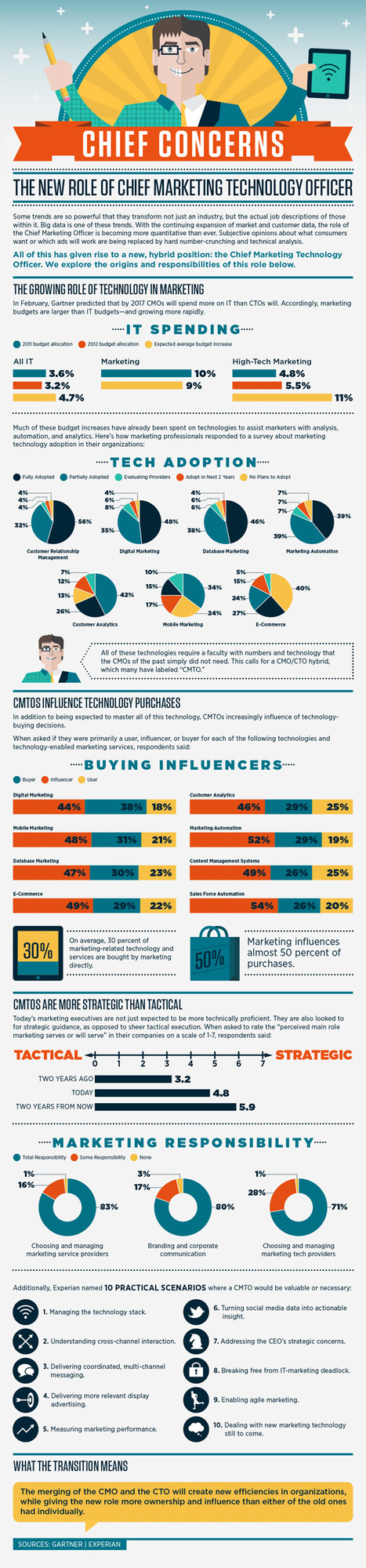 Marketing + IT = Chief Marketing Technology Officer [Infographic] | Beyond Marketing | Scoop.it