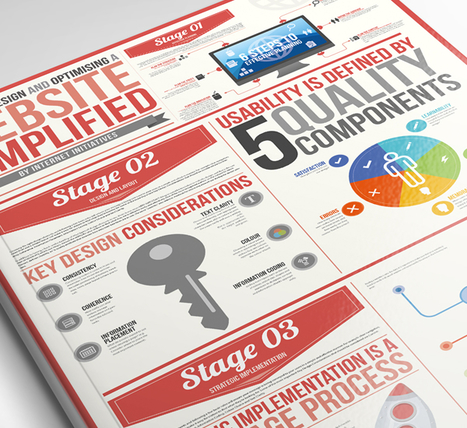 Come creare un'infografica: 5 tools indispensabili | Software, tools & website | Scoop.it
