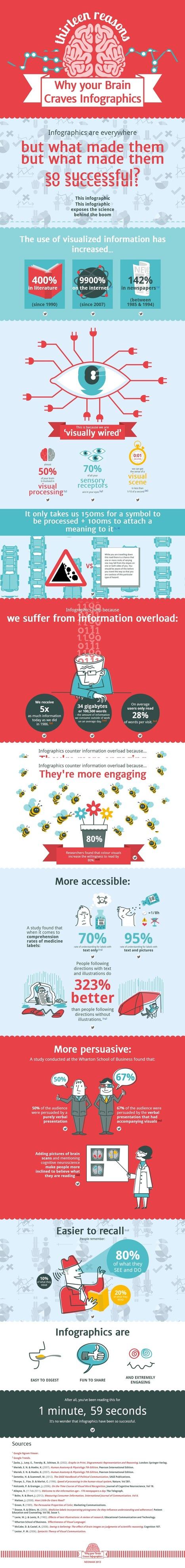 Por qué a nuestro cerebro le encantan las infografías #infografia #infographic #design | Educación electronica digital | Scoop.it