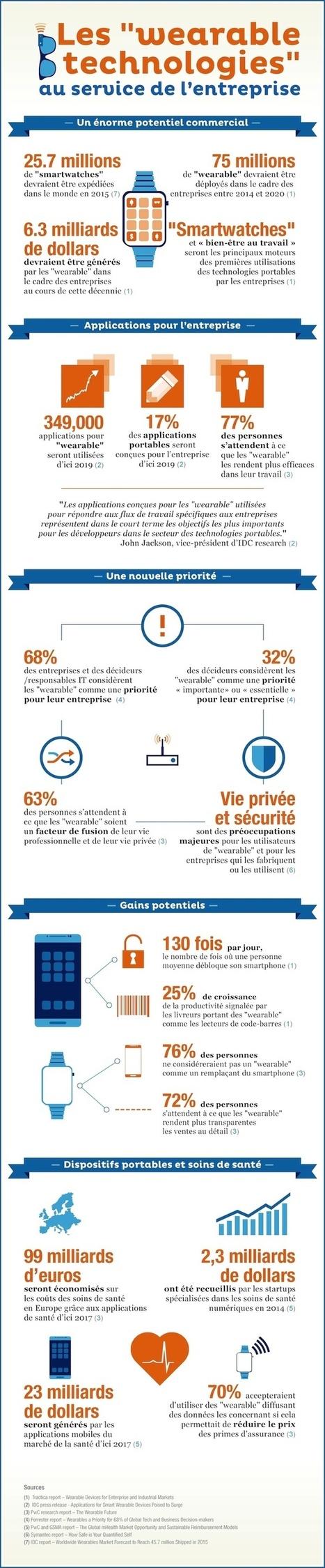 """Infographie : Les """"wearable technologies"""" au service de l'entreprise   Industrie 4.0   Scoop.it"""
