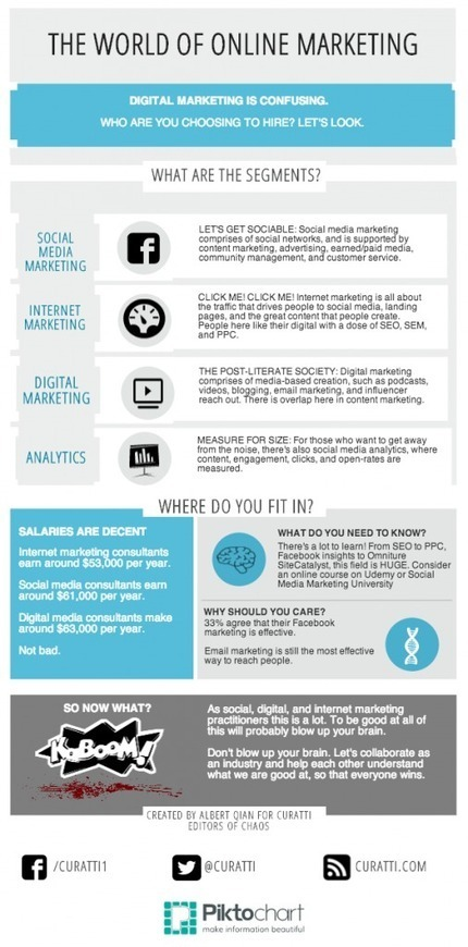 Online Marketing In Chaos [Curatti INFOGRAPHIC] | Social Marketing Revolution | Scoop.it