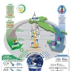 Sostenibilità, un'immagine per raccontarla   GreenBusiness   landscape architecture & sustainability   Scoop.it
