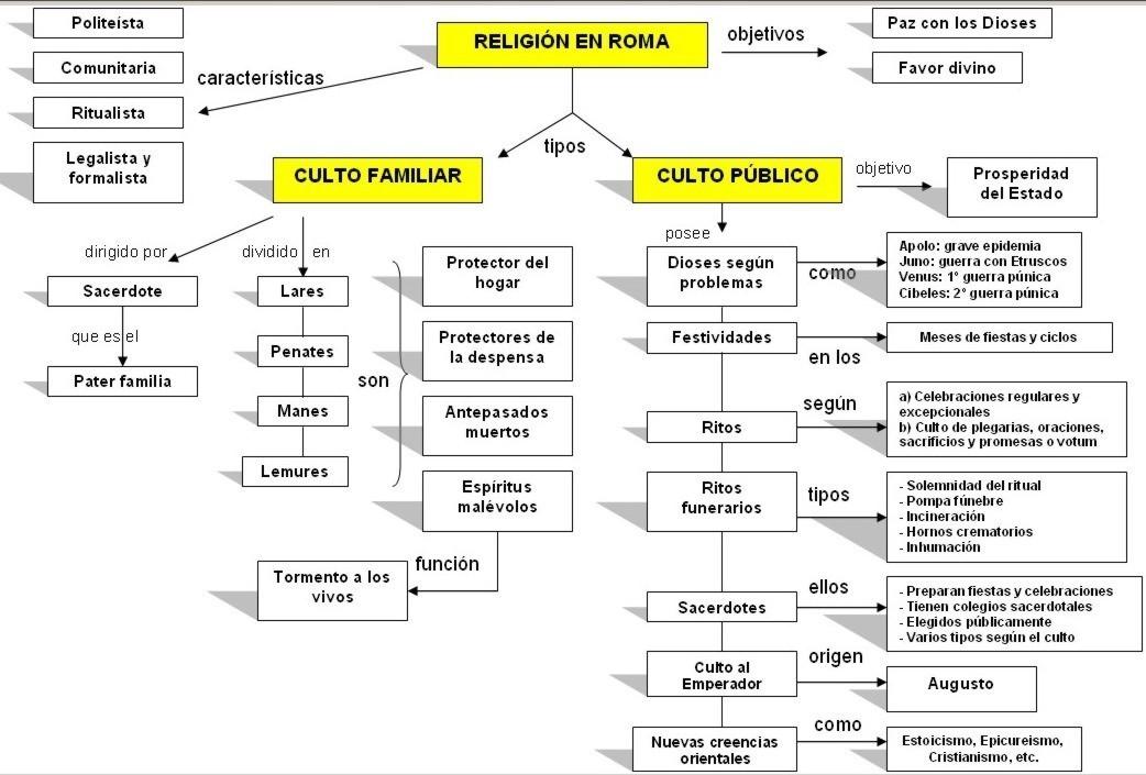 thesis statement on roman religion