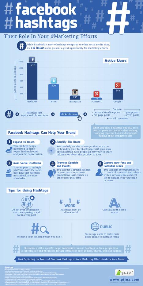 [infographie] Bien utiliser les Hashtags dans votre stratégie marketing sur Facebook | Outil web 2.0 | Scoop.it