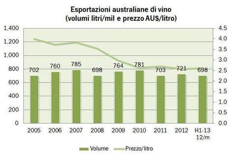 Australia – esportazioni di vino, aggiornamento giugno 2013 | Autour du vin | Scoop.it
