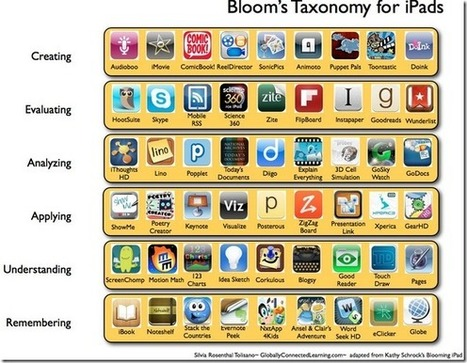 Bloom's Taxonomy: The 21st Century Version | 21st C Learning | Scoop.it