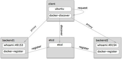 Docker Service Discovery Using Etcd and Haproxy