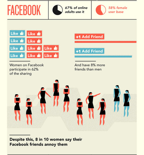 Battle of  Sexes On Social Media | Soup for thought | Scoop.it