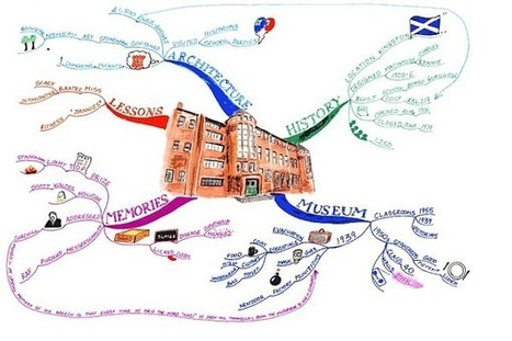 Museum Article : mind map   Classemapping   Scoop.it
