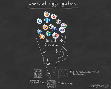Social media content strategy: How to create your posts [INFOGRAPHIC] | The Age of Influence | Scoop.it