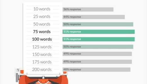 7 Tips for Getting More Responses to Your Emails (With Data!) | Advertising, I say | Scoop.it